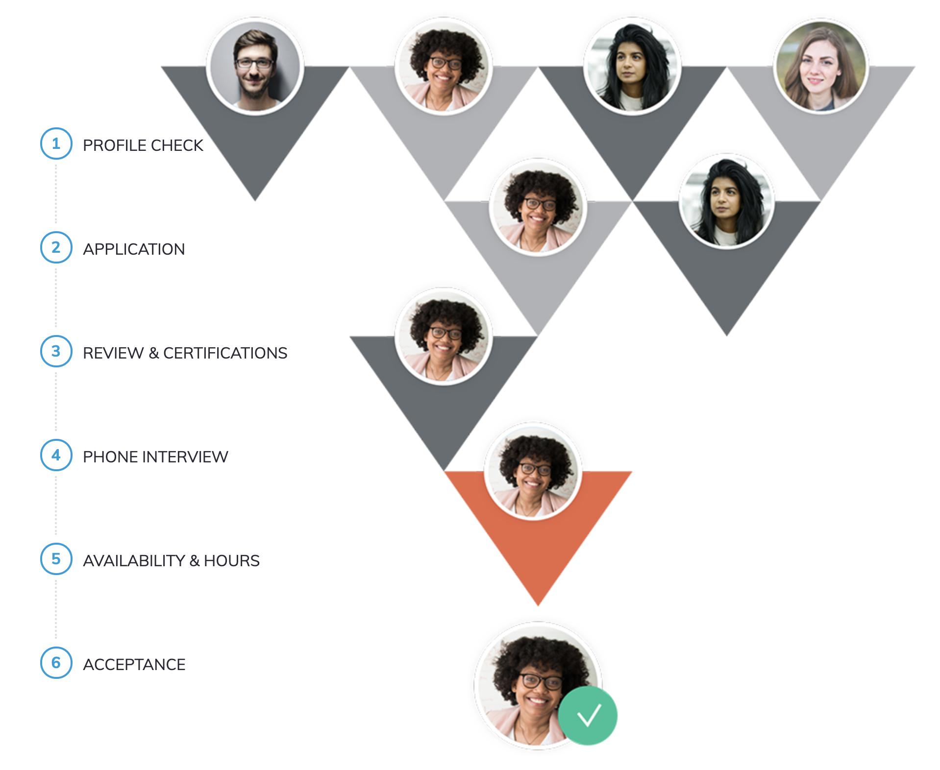 Torchlite's Freelance Marketer Vetting Process